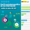 Perfil sociodemográfico de los internautas (datos INE 2017)